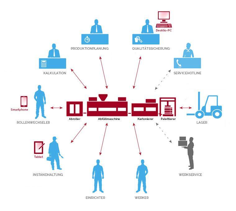 Procon Web Maschine Und Hmi In Der Industrie 4 0 Industrie 4 0 Industrie Digitalisierung