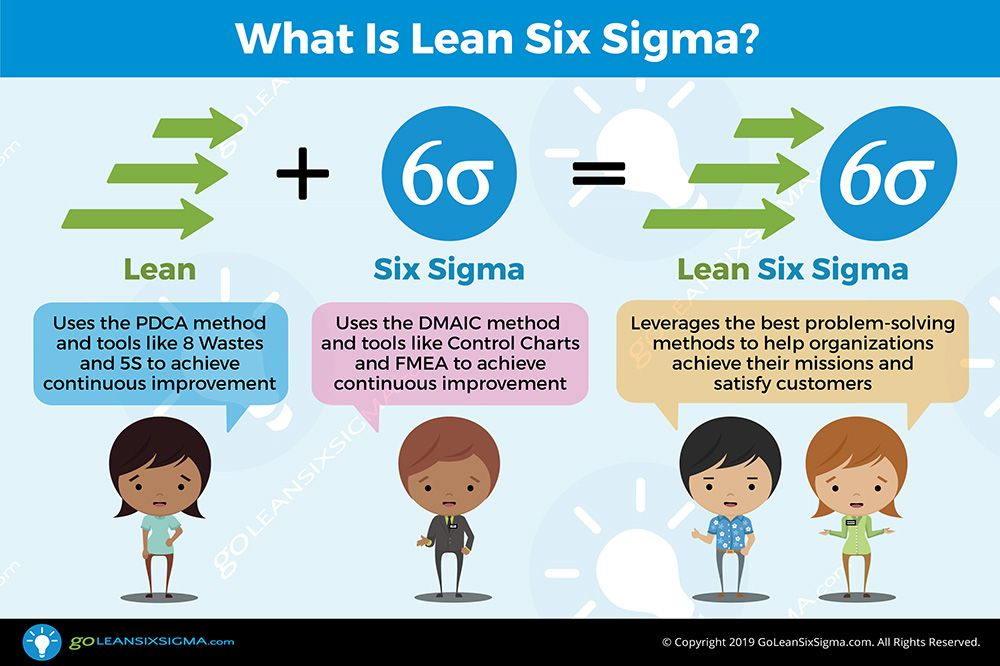 Lean Six Sigma Process Improvement Goleansixsigma Com Lean Six Sigma Sigma Process Improvement