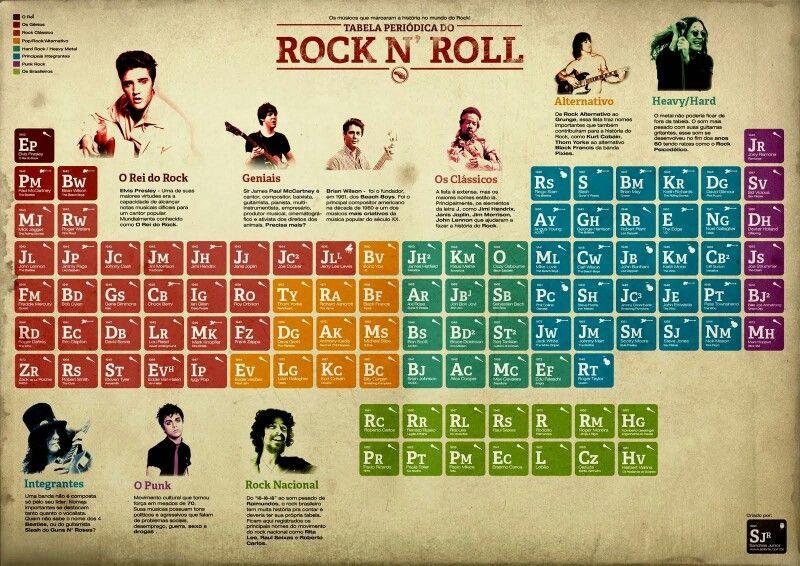 Tabela periódica do rock Música Pinterest Musica - new tabla periodica tierras raras