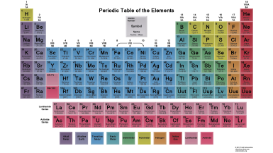 Learn how to use a periodic table colored periodic table learn how to use a periodic table urtaz Choice Image