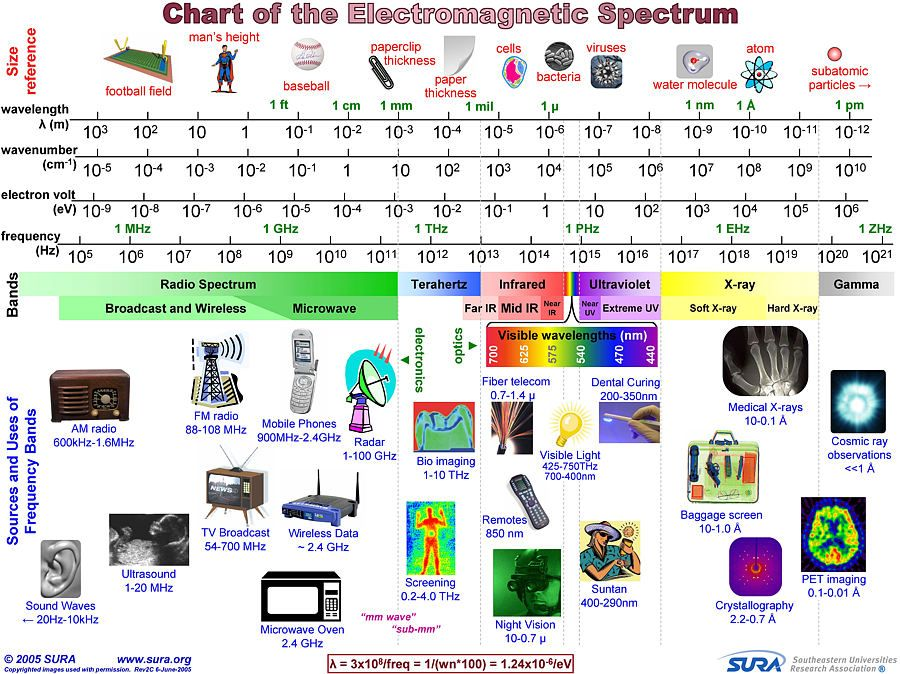 Really Cool Chart Busy Busy Busy But Electromagnetic Radiation Rates This Kind Of Chart Electromagnetic Spectrum Teaching Science Homeschool Science