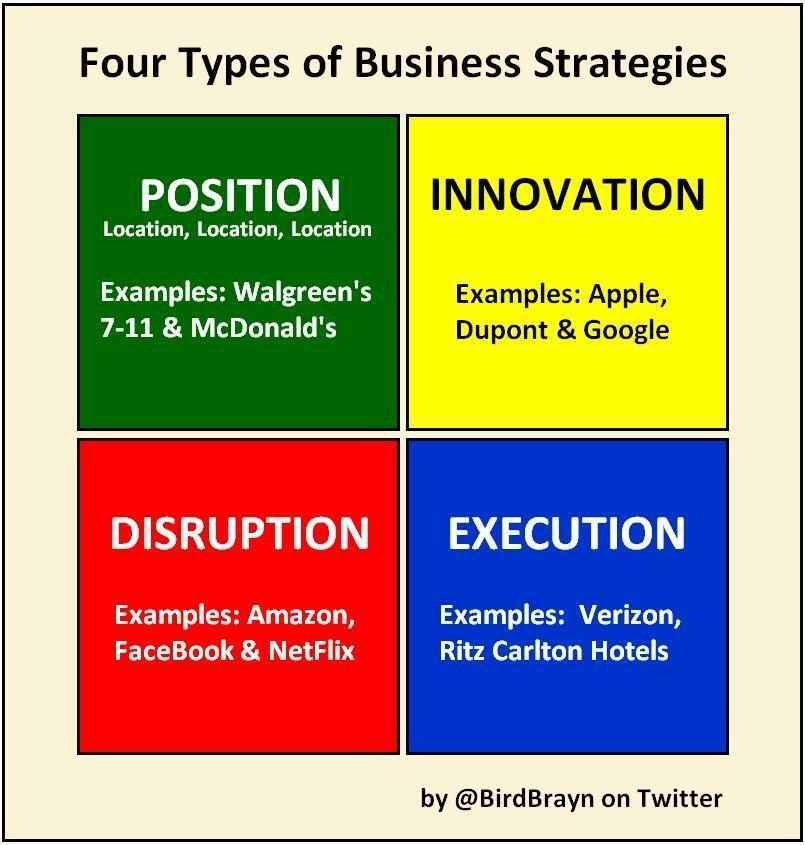 Four types of Business Strategies Position, Innovation