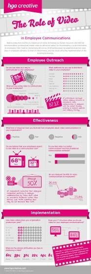 The Rol Of Video #InternalCommunications