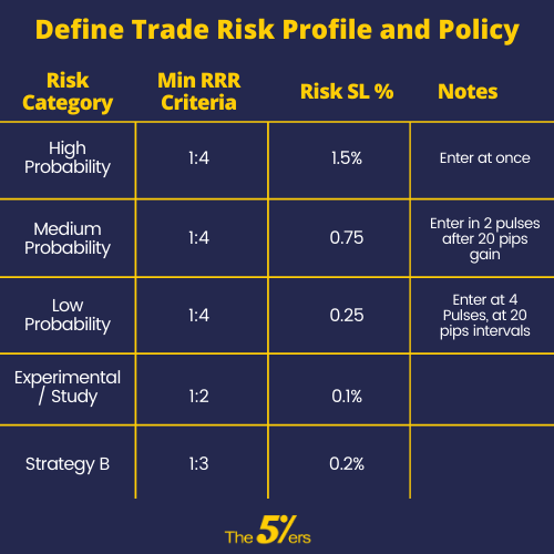 Every Trade You Plan Should Fall Into A Risk Profile Definition