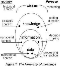 Librarians as Knowledge Managers: Laws of knowledge