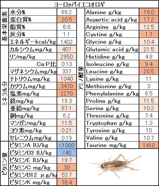 餌となる虫の栄養価比較 コオロギ デュビア ワーム類はどれがいい とある獣医の豪州生活 ワーム 豆知識 生活
