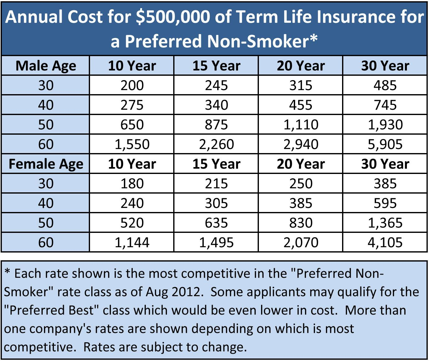 Life Insurance Is More Affordable Than You Think Life Insurance