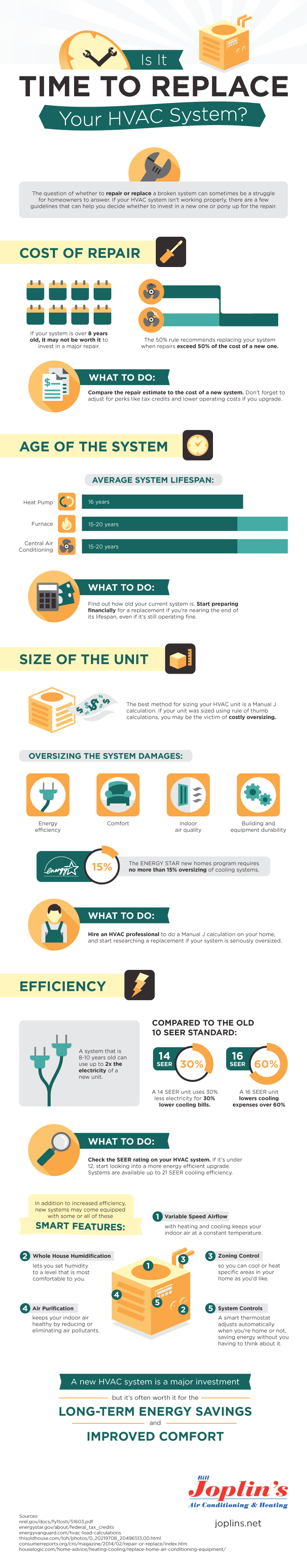 Is It Time To Replace Your Hvac System Infographic Hvac