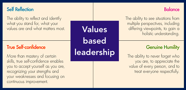 values based leadership essay Transformational leadership leadership background values-based leadership has a significant impact on the performance and the functioning of an organization.