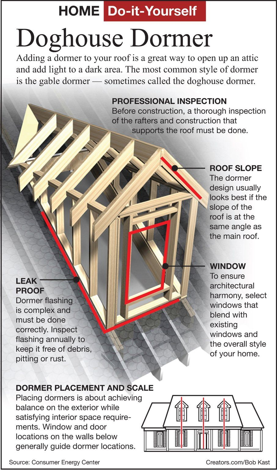 Raising The Roof Dormers Dormer Roof Dormers Framing