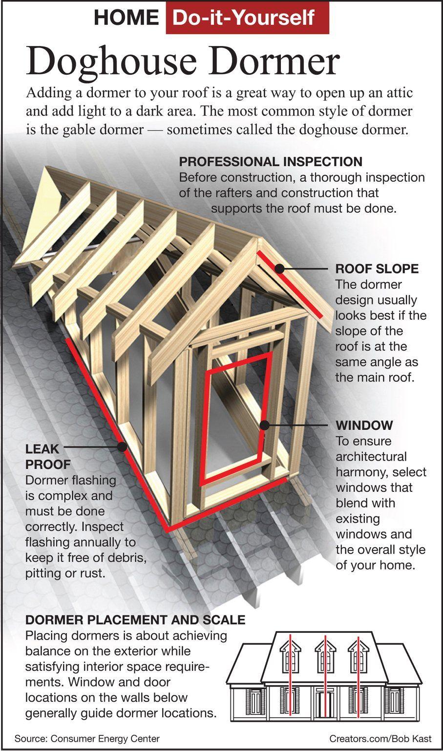 Raising The Roof Dormers Dormer Roof Dormers Framing