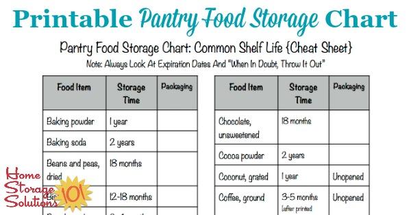 Printable Pantry Food Storage Chart Shelf Life Of Food Food Storage Home Storage Solutions Pantry