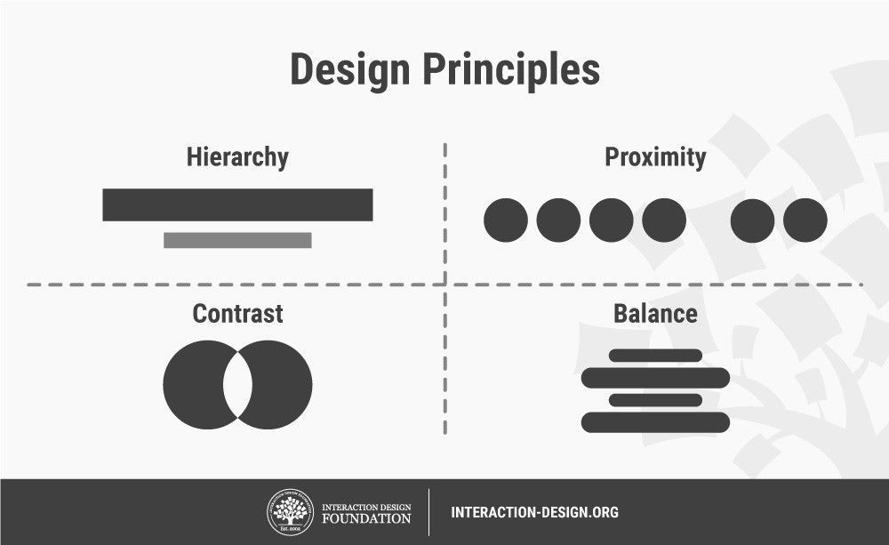 What Are Design Principles Discover How They Can Bring Clarity
