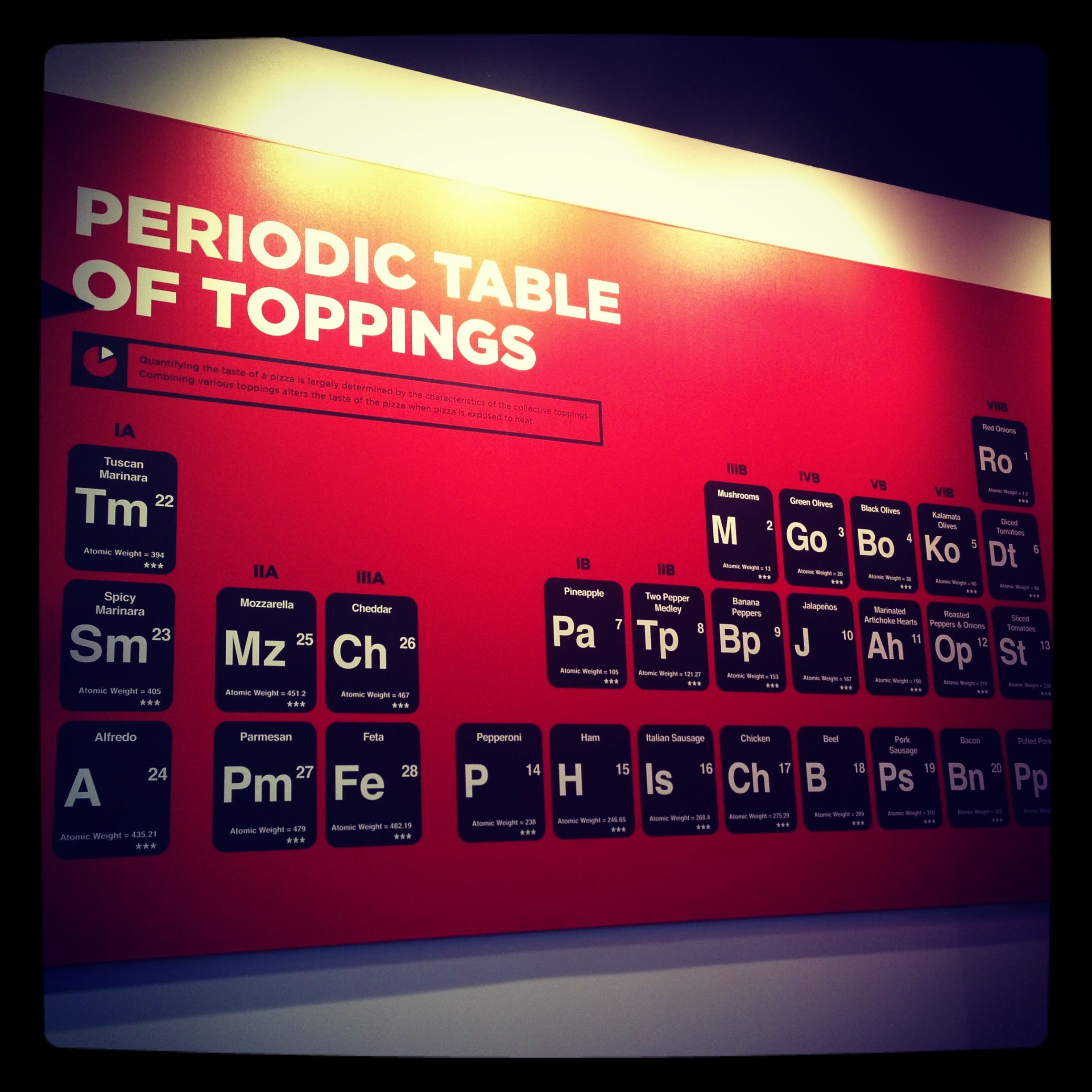 Periodic table of pizza toppings instagrams pinterest periodic table of pizza toppings gamestrikefo Choice Image