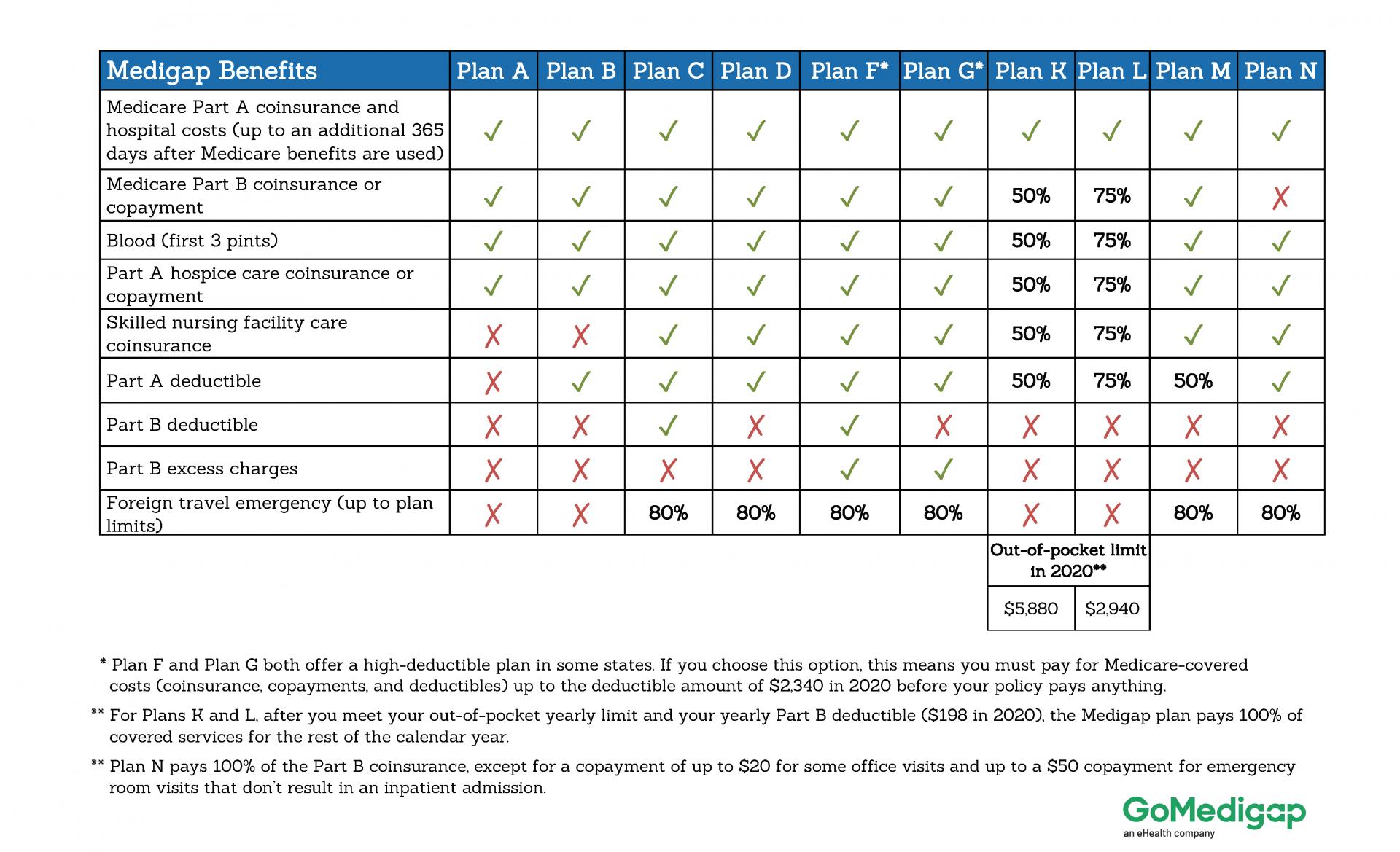 What Is a Medicare Supplement (Medigap) Plan? GoMedigap