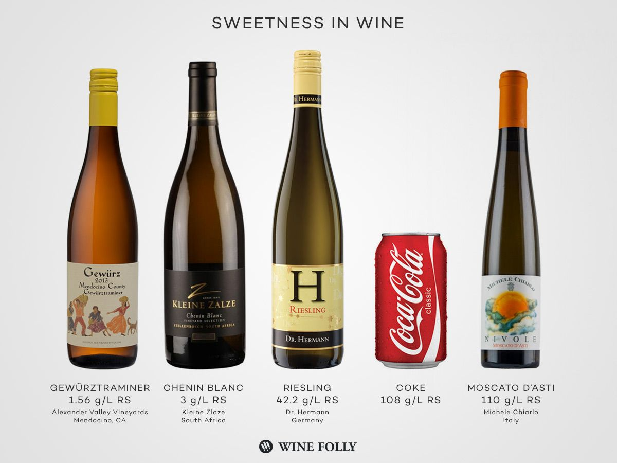 Sugar In Wine The Great Misunderstanding Wine Folly Malbec