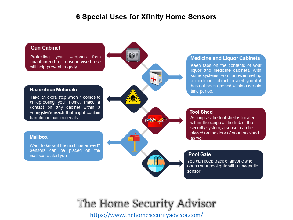 Xfinity Home Security Reviews Best Home Security System Home Security Home Security Systems