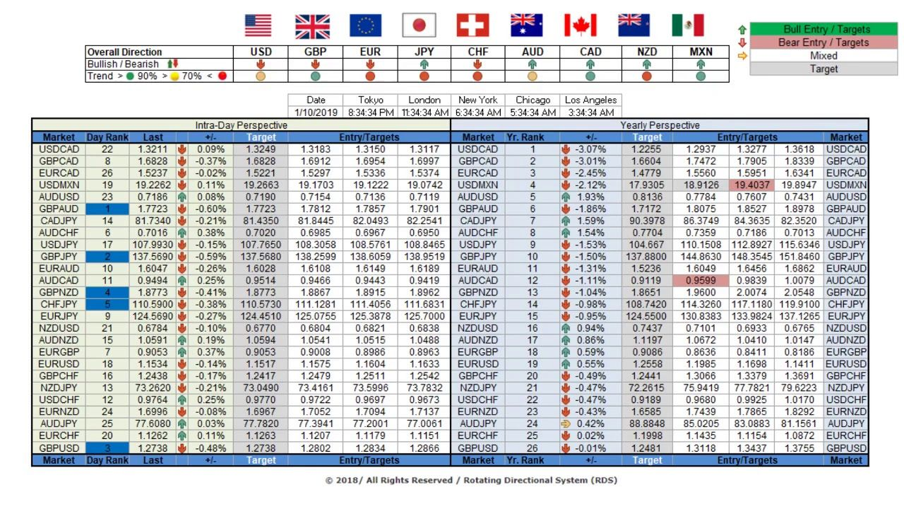 Rds Rotating Directional System 26 Forex Pair Matrix Free