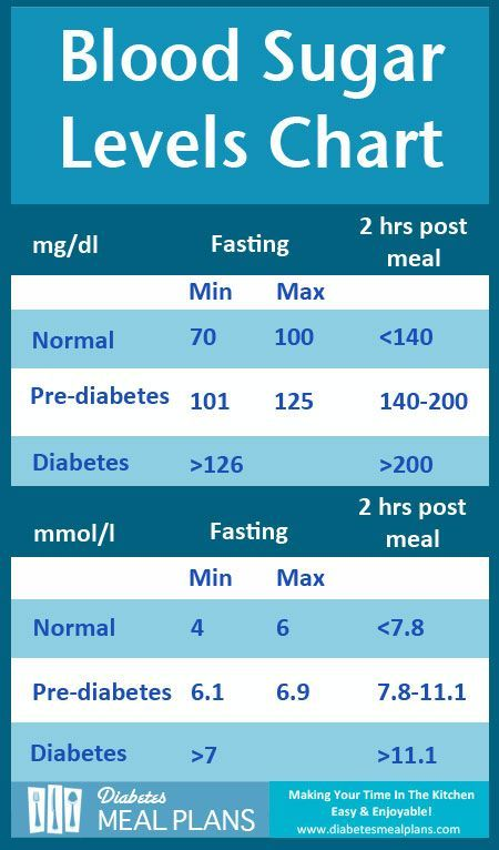 Diabetes blood sugar levels chart get a printable copy with tips