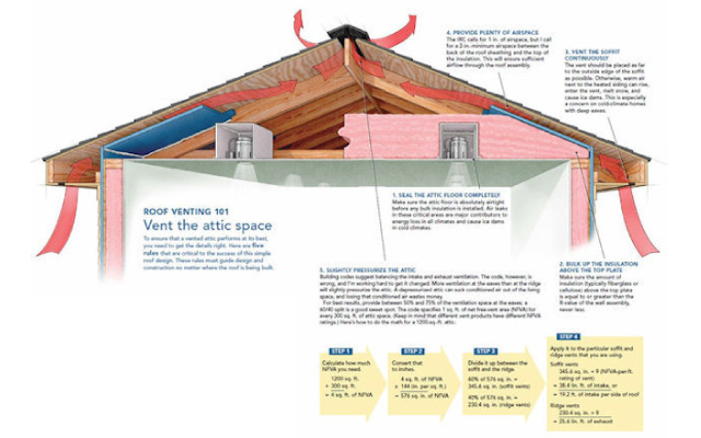 Why Roof Ventilation Is A Big Deal Attic Ventilation Roofing Attic Renovation