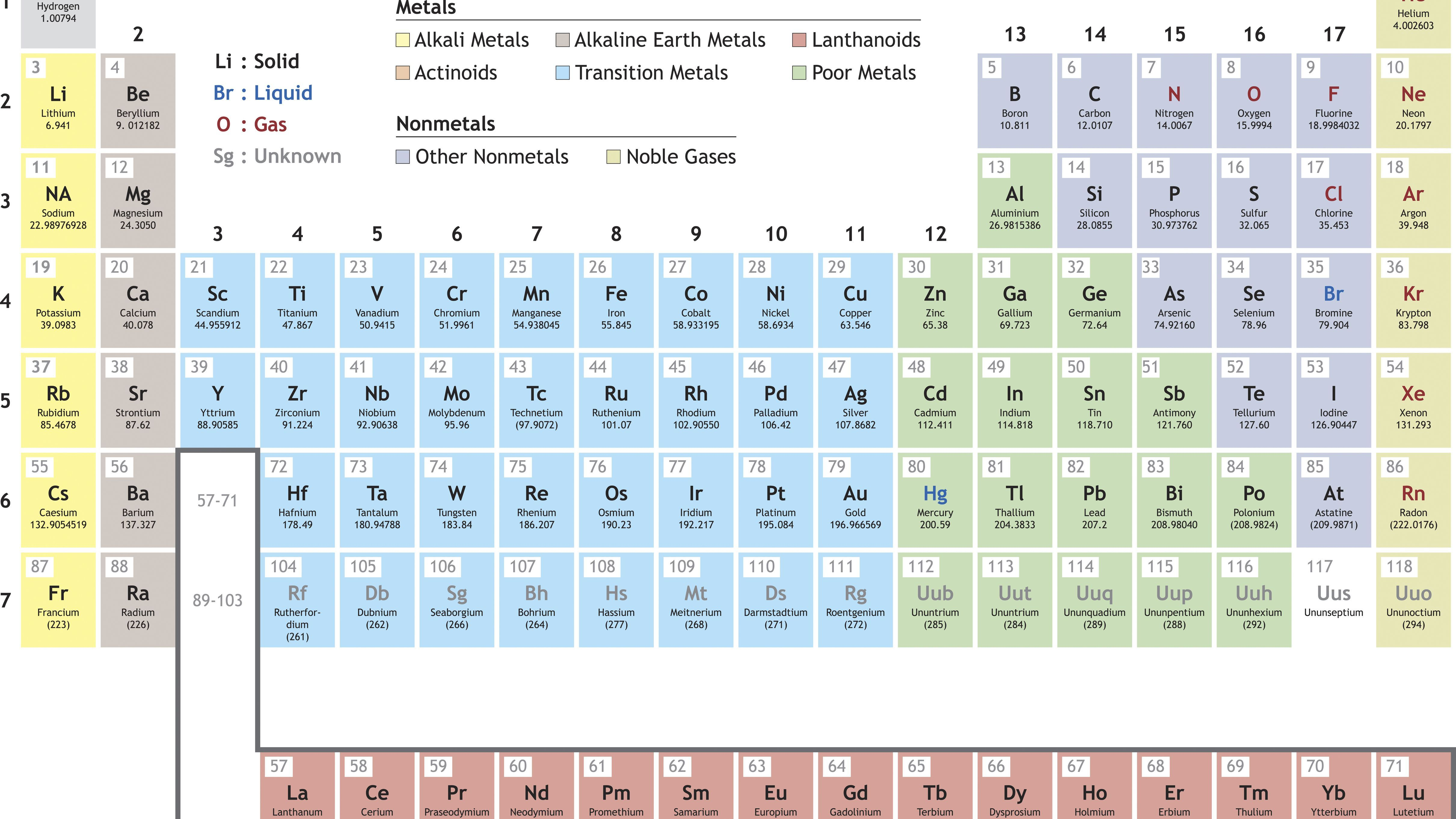 Electronegativity Periodic Table Definition With Images