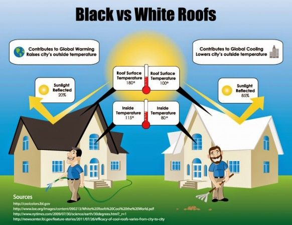 Cool Roofs A Wise Choice For Warming Roofing Save Energy Roof