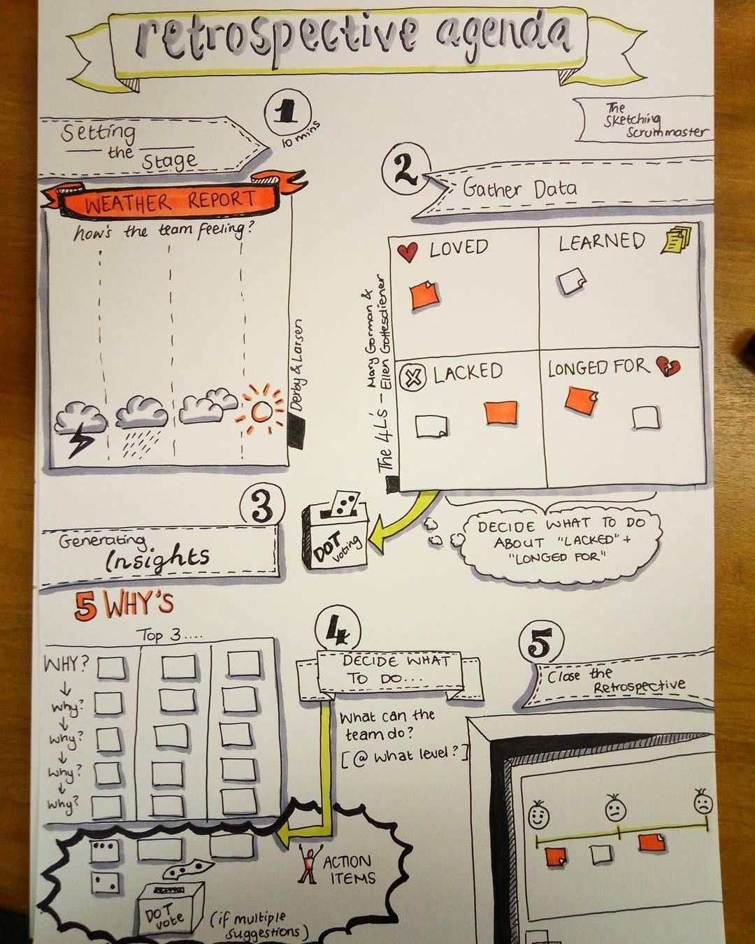 retrospective agenda Workin It Pinterest Doodles