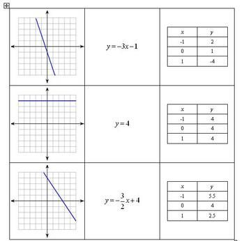 linear relationship on table graph and equation