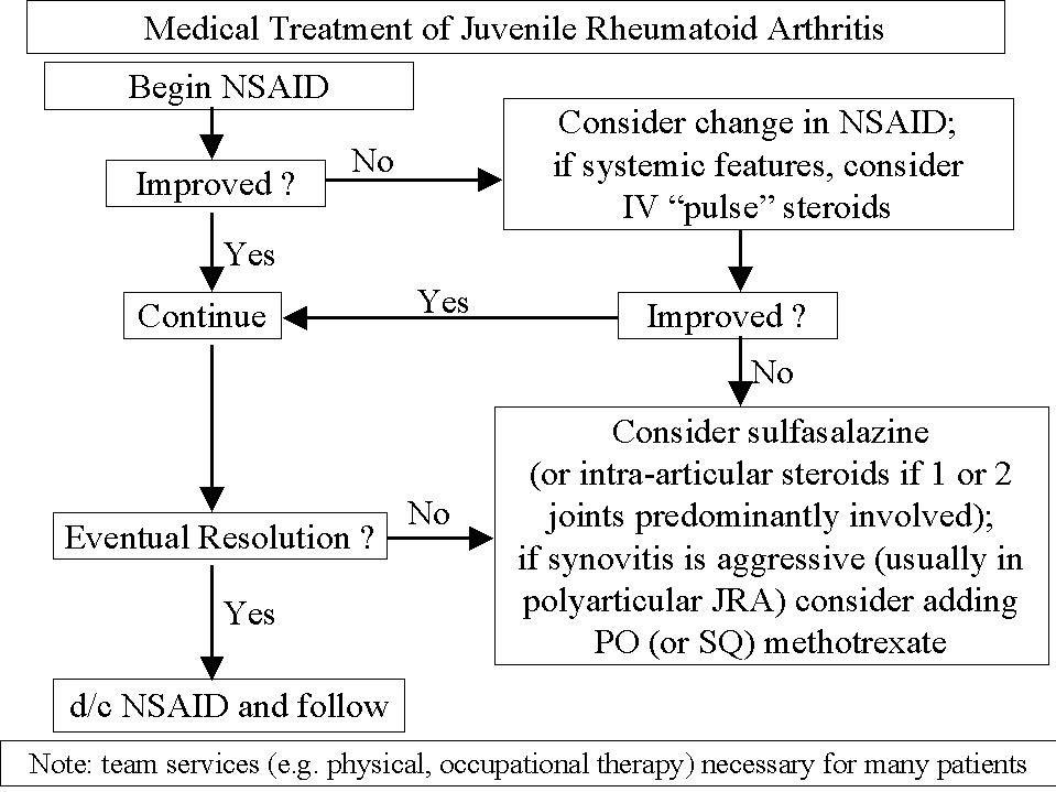 Methotrexate for Rheumatoid Arthritis Side Effects >>> You can ...