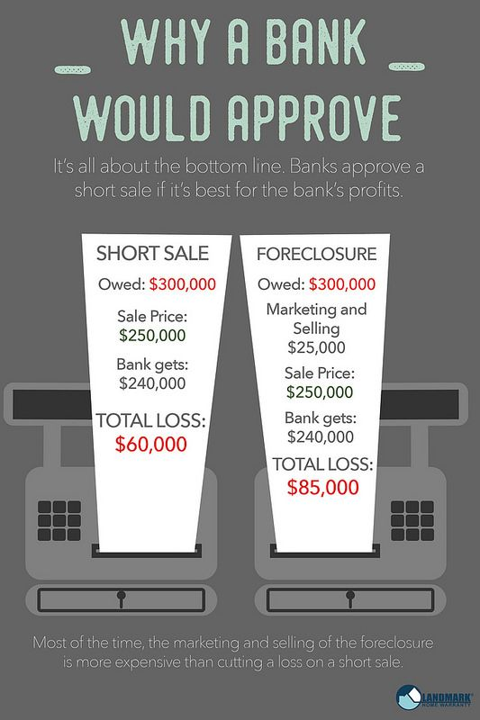 55834d6db71286c396e4b3b0d16080fc - How Long Does A Short Sale Take To Get Approved