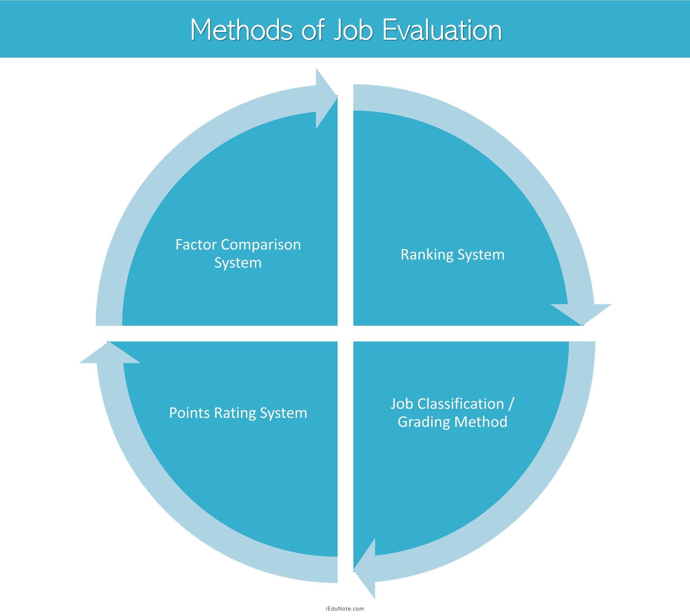 Methods of Job Evaluation Job analysis, Job, Evaluation