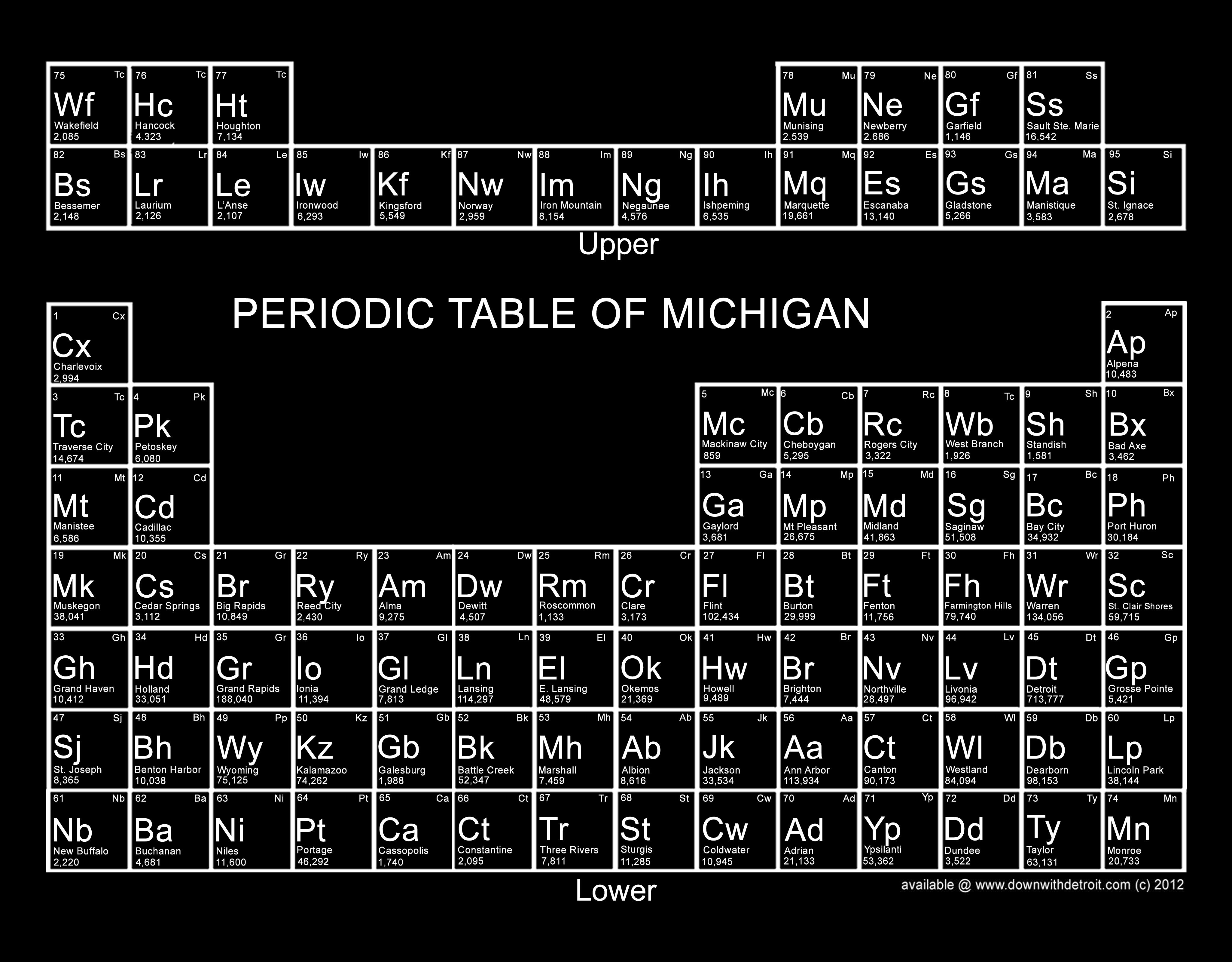 Periodic table of michigan shirt downwithdetroit periodic table of michigan shirt downwithdetroit gamestrikefo Choice Image