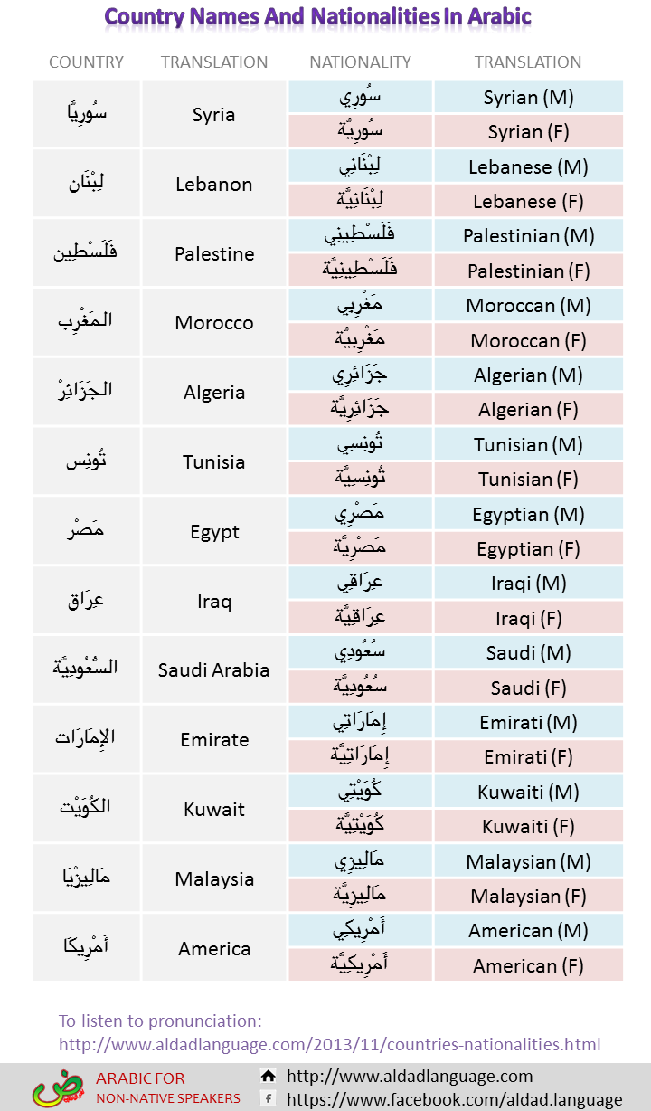 Egyptian Arabic phrasebook - Wikitravel