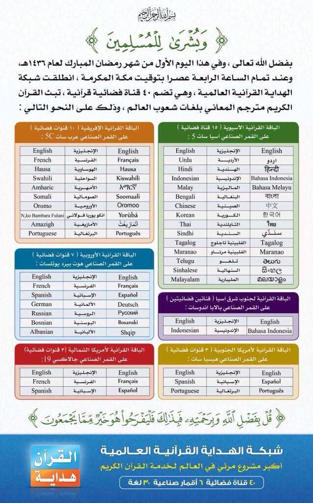 قنوات للقرآن حول العالم Periodic Table
