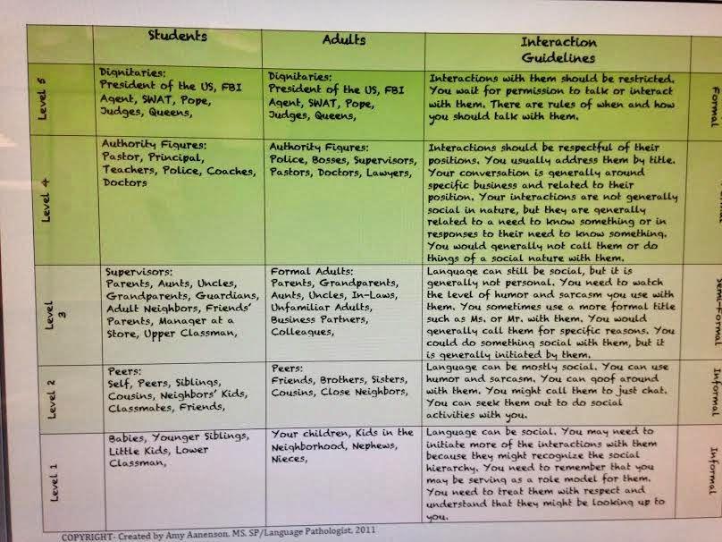 Peachy Speechie Social Skills Hierarchy Guide Social Skills Social Skills Autism Preschool Social Skills