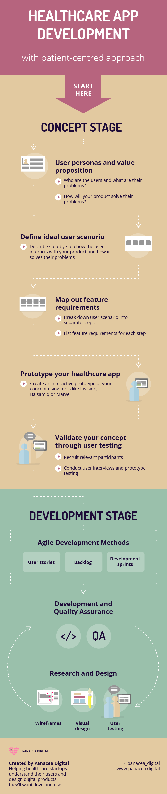 Guide To Healthcare App Development Patient Centred Approach App Development Health App Health Tech