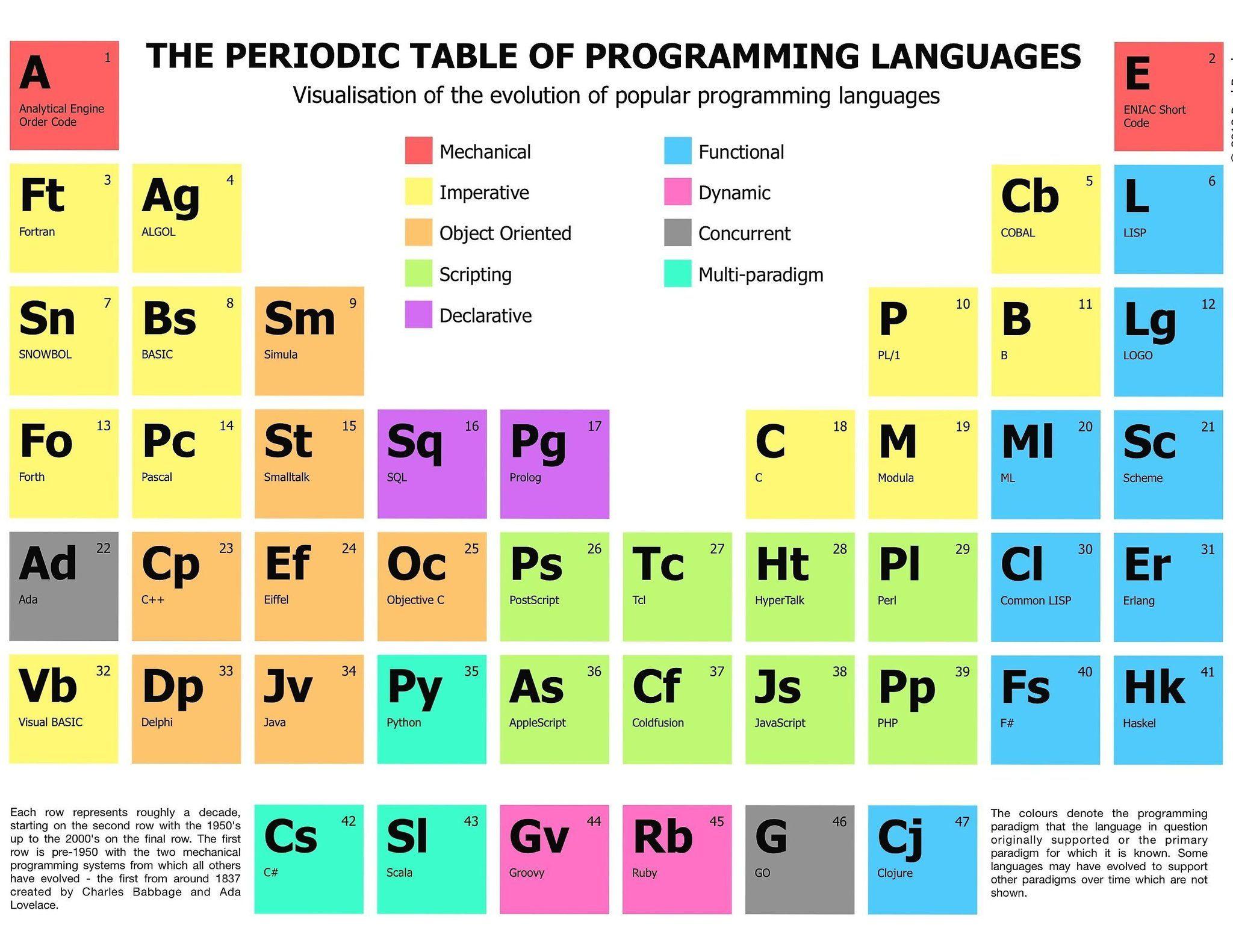 Insane On Twitter Programming Languages Periodic Table Coding Languages [ 1582 x 2048 Pixel ]