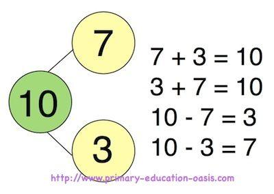 math worksheet : using number bonds  draw blank number bond on a whiteboard put  : Subtraction Number Bonds