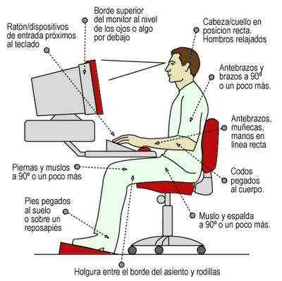 Postura Ordenador Png Ergonomia En El Trabajo Seguridad E Higiene Riesgos Laborales