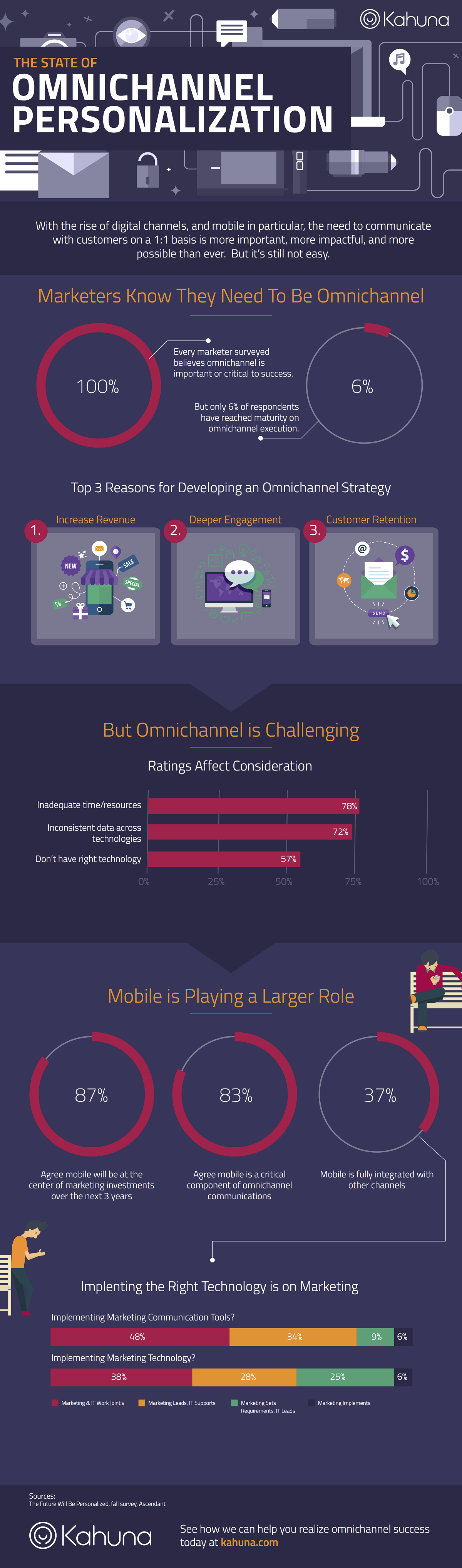The State of Omni channel Personalization #Infographic