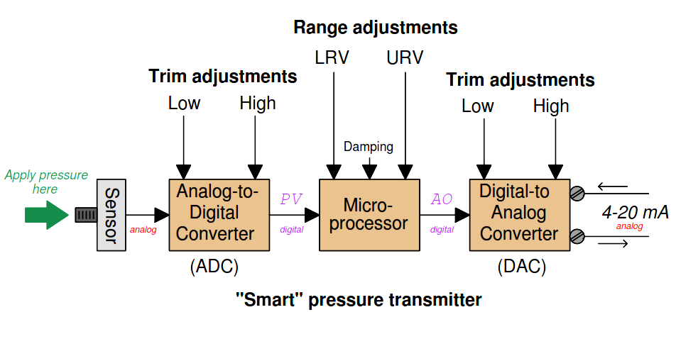 Smart Pressure Transmitter Configuration Transmitter Electronics Components How To Apply
