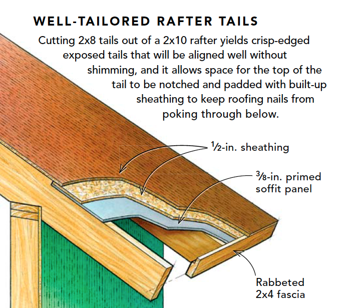 Well Tailored Rafter Tails In 2020 Rafter Building A House Roofing Nails