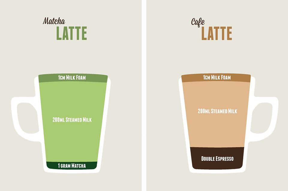 Matcha Latte Vs Coffee Latte Illustration Matcha Latte Green Tea Latte Matcha Tea Latte