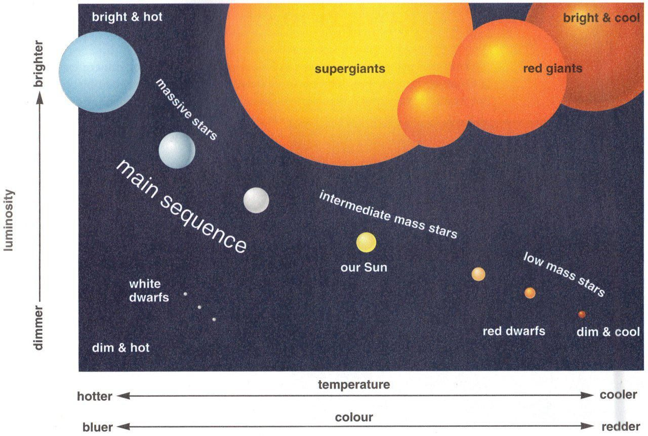 Hydrogen give off light hydrogen that give off tremendous properties of hertzsprungrussell diagram wix 28 images lecture 10 the h r diagram classifying the hertzsprung diagram hertzsprung diagram the quantum ccuart Image collections
