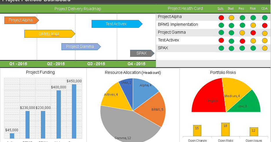 project portfolio dashboard ppt template for multiple projects management templates