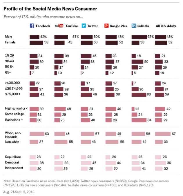 Pew Social Media Study 30 Of The U S Gets News Via Facebook