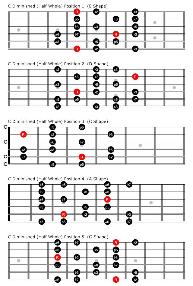 Understand the basics of the diminished scale and develop a more ...