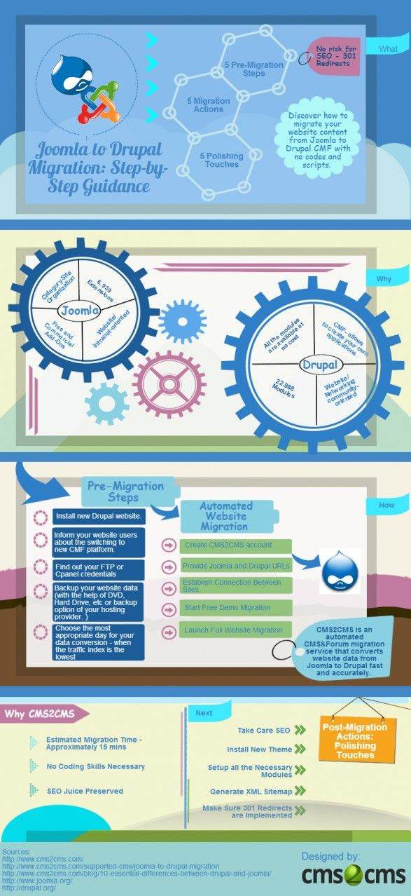 Joomla to Drupal Migration Step-by-Step Guidance Infographics