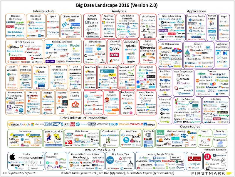 Is Big Data Still A Thing The 2016 Big Data Landscape Matt