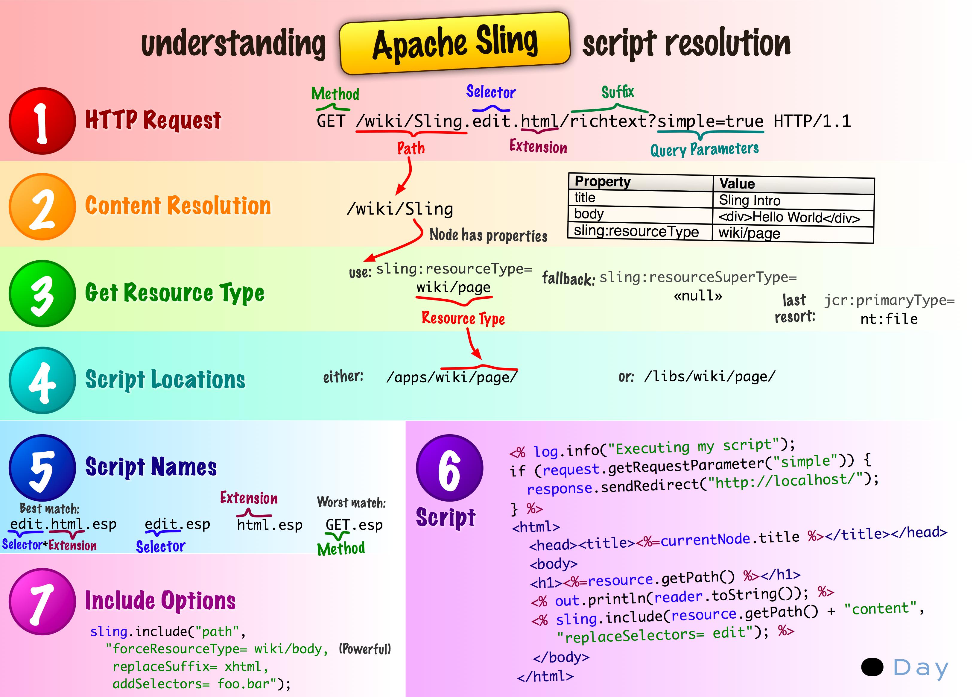 Apache Sling Script Resolution Cheat Sheet   Tech-Cheat-Sheets ...